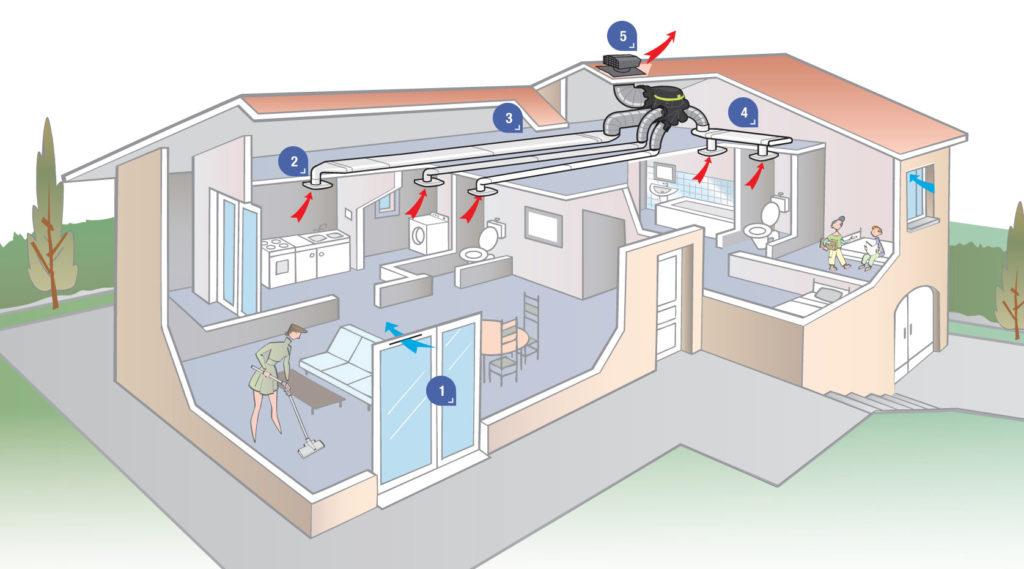 ventilation-simple-flux-aldes-schema
